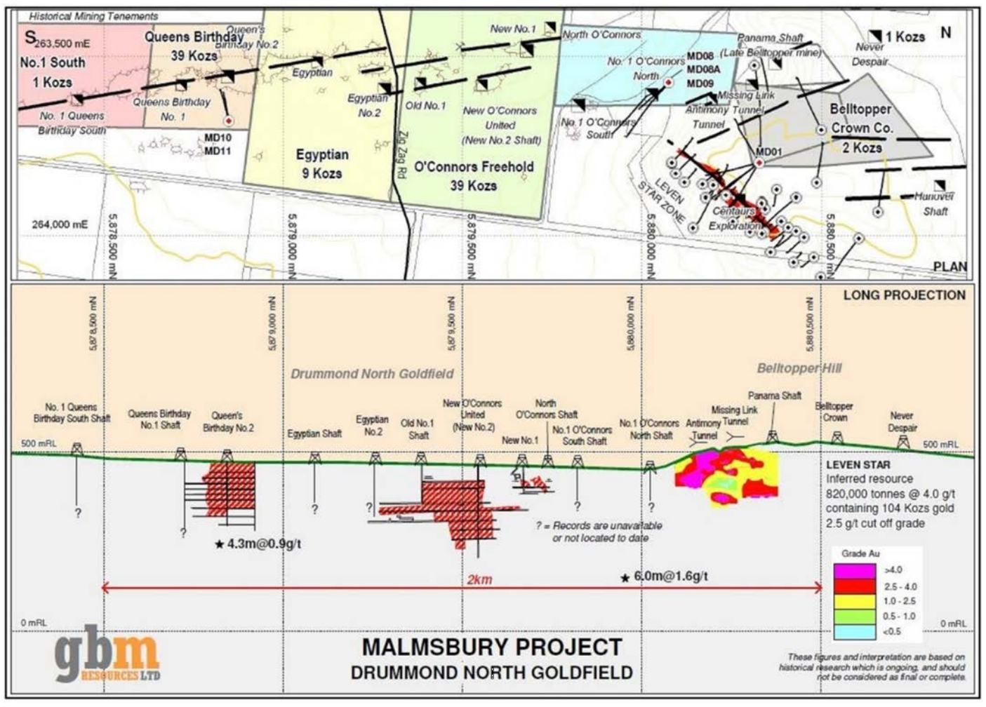 Figure: Resources and past production of the Malmsbury Gold Project, Surface Plan (top) and Long Projection (bottom).
