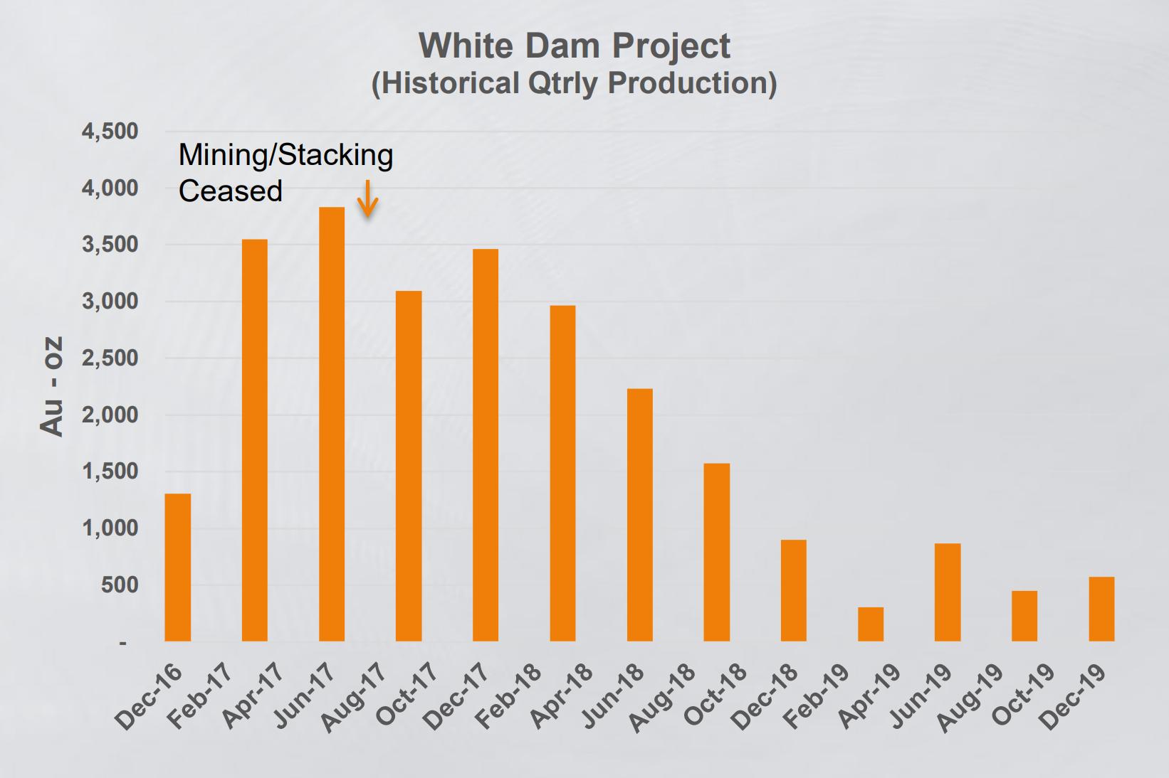 White Dam project