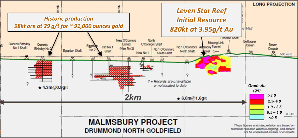 Malmsbury_DrummondNorthGoldFieldSection
