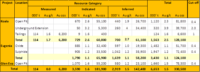 Mt Coolon resource table